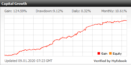 Forex managed account small investment