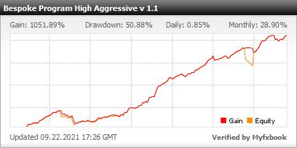 Investment-Program-4-bespoke-aggressive-fxmac-forex-managed-accounts-